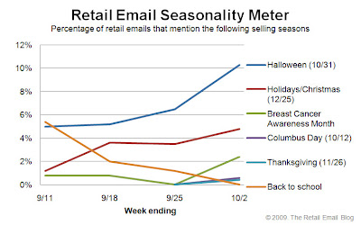 Click to view the Oct. 2, 2009 Retail Email Seasonality Meter larger