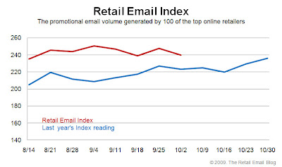 Click to view the Oct. 2, 2009 Retail Email Index larger