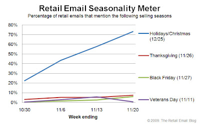 Click to view the Nov. 20, 2009 Retail Email Seasonality Meter larger