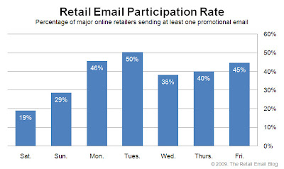 Click to view the Nov. 20, 2009 Retail Email Participation Rate larger