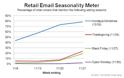 Click to view the Nov. 27, 2009 Retail Email Seasonality Meter larger