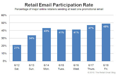 Click to view the June 18, 2010 Retail Email Participation Rate larger