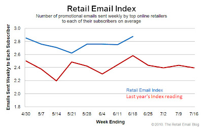 Click to view the June 18, 2010 Retail Email Index larger