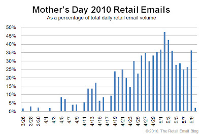 Click to view the Mother's Day 2010 retail email distribution curve larger