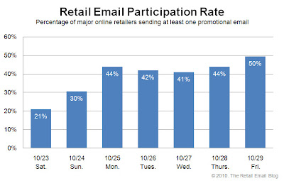 Click to view the Oct. 29, 2010 Retail Email Participation Rate larger
