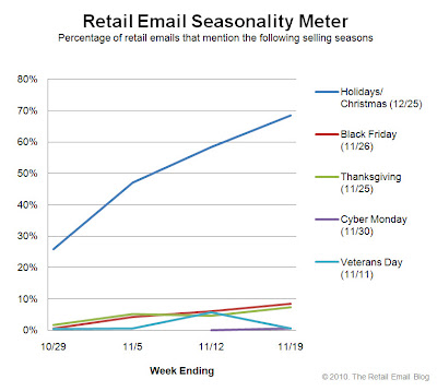 Click to view the Nov. 19, 2010 Retail Email Seasonality Meter larger