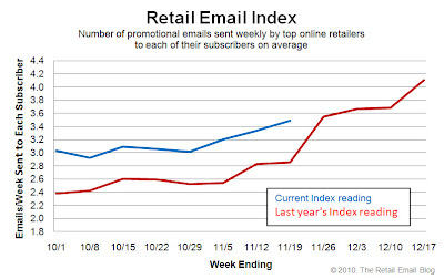 Click to view the Nov. 19, 2010 Retail Email Index larger