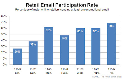 Click to view the Nov. 26, 2010 Retail Email Participation Rate larger