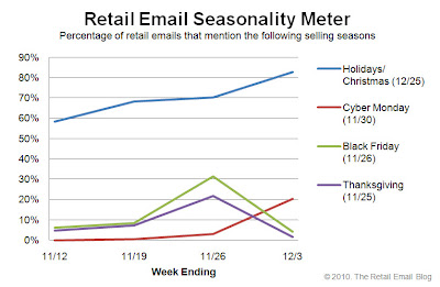 Click to view the Dec. 3, 2010 Retail Email Seasonality Meter larger