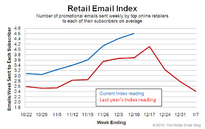 Click to view the Dec. 10, 2010 Retail Email Index larger
