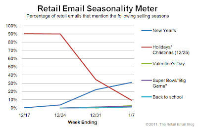 Click to view the Jan. 7, 2011 Retail Email Seasonality Meter larger