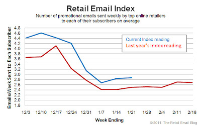Click to view the Jan. 21, 2011 Retail Email Index larger