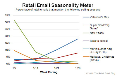 Click to view the Jan. 28, 2011 Retail Email Seasonality Meter larger