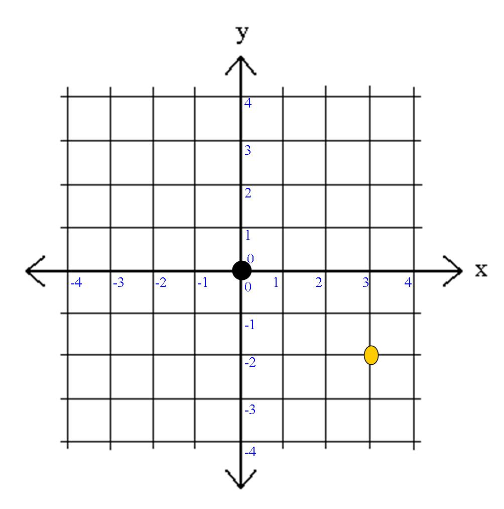 worksheet First Quadrant Grid pa distance learning project math tip of the day coordinates now take a look at grid to right weve stayed 3 on x axis but got downward 2 places y axis
