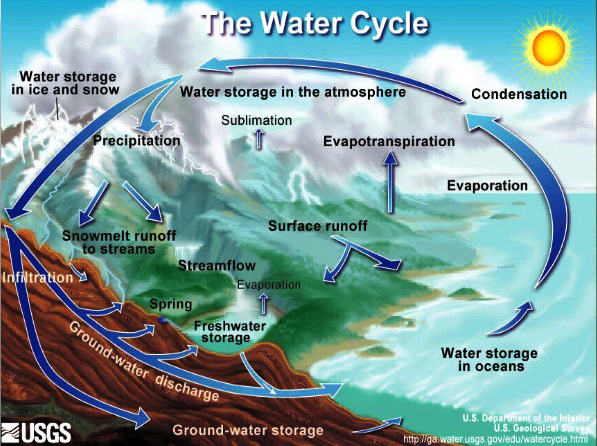 Biosphere Atmosphere And Hydrosphere