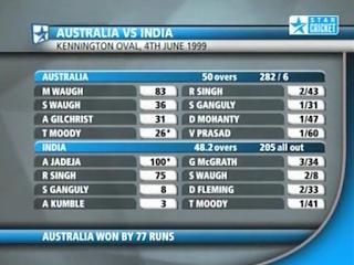 Television Today India Vs Australia Cricket Live Scores