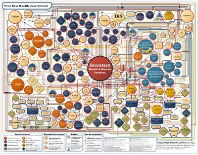 Obama healthcare flow chart.  Link to full-sized graphic