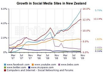 Social Media Trends in New Zealand