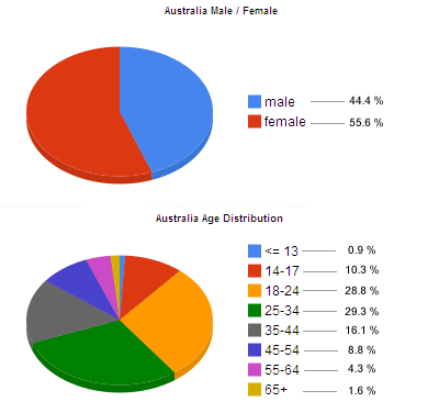 Australian Facebook User Statistics and Demographics