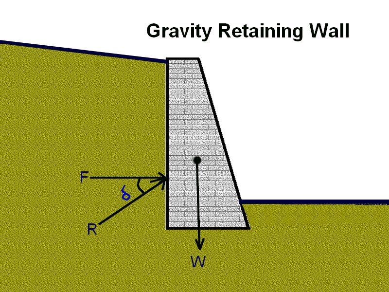 Equipment4all Gravity Retaining Walls
