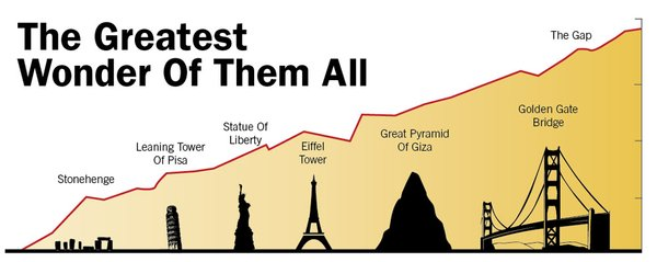 years of wonders social structure During its construction, the eiffel tower surpassed the washington monument to become the tallest man-made structure in the world, a title it held for 41 years until the chrysler building in new york city was finished in 1930.