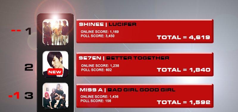 [News][080810][DLK BXH âm nhạc hàng tuần]SHINee vẫn tiếp tục tảo sáng %231