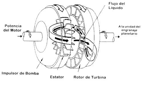 de turbina causando la rotacin y la transmisin de la
