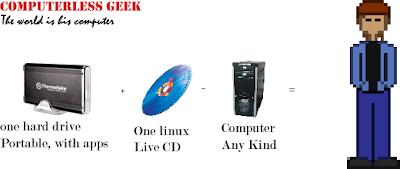 sub1 dans Ubuntu