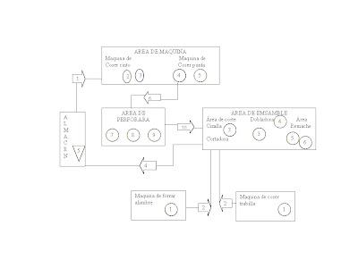 10 conocer los diagramas de recorrido ivn garca snchez este diagrama presenta en forma de matriz datos cuantitativos sobre los movimientos que tienen lugar entre dos estaciones de trabajo cualesquiera ccuart Image collections