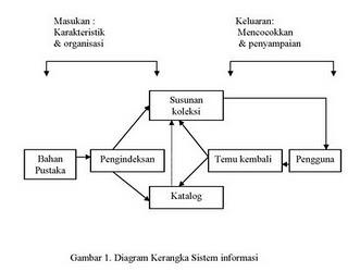 Sistim informasi perpustakaan april 2010 diagram kerangka kerja ccuart Gallery