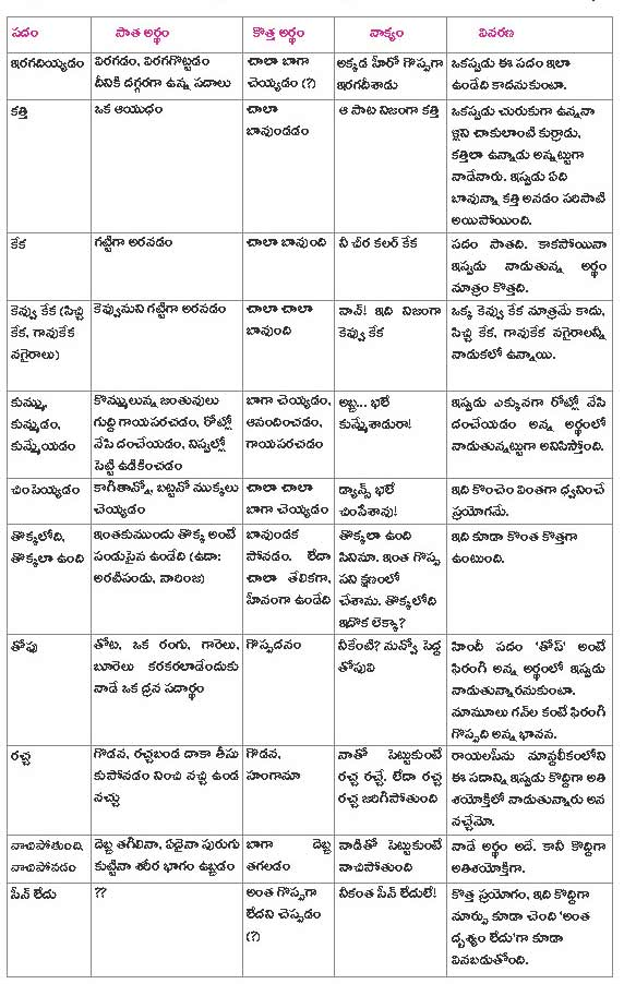 Telugu Words