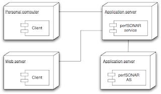 unified modeling language  uml    tutorial  deployment diagram    deployment diagram  basic concepts
