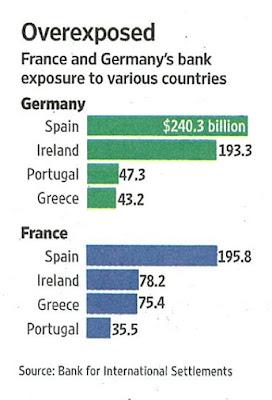 Exposición banca de Alemania y Francia a los países de Europa del Sur en crisis
