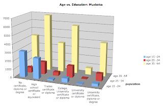 education Muskoka