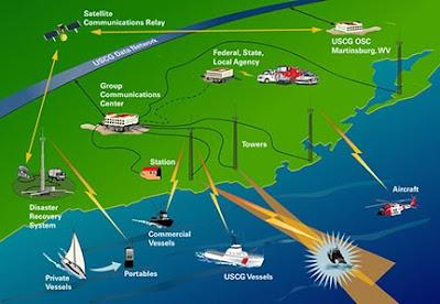 KFLMTs Monitoring Post Scanning And Amateur Radio In Coastal - Us coast guard bases map