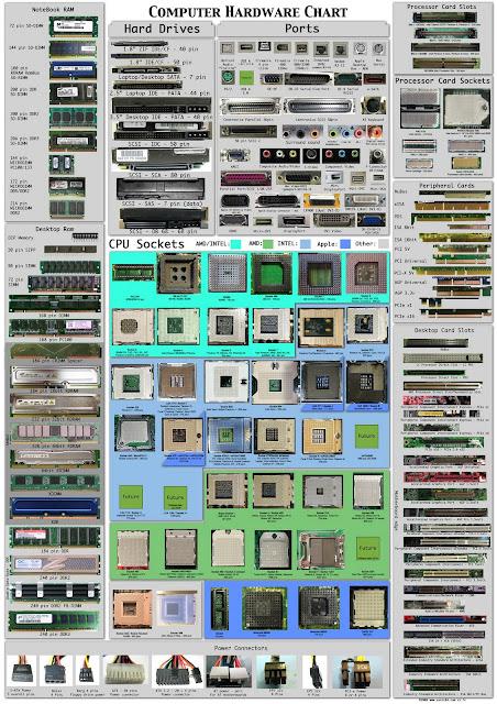 Jenis-jenis perkakasan yang ada dalam sesebuah komputer
