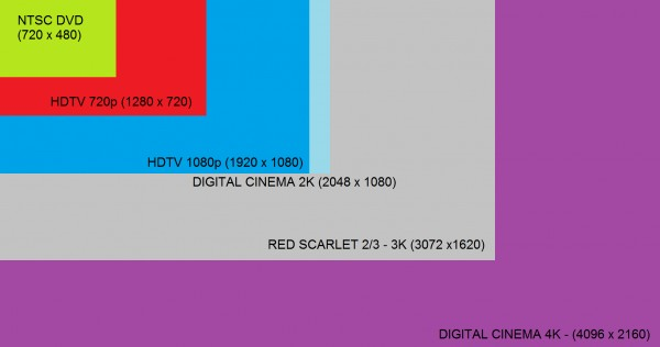Comparando Resolução Video 4K
