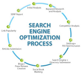 SEM Expert India: SEO Work Process