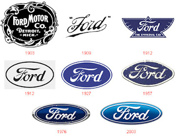 Ford - Evolution of Logos & Brand