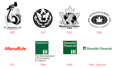 Manufacturers Life Insurance Company - Evolution of Logos & Brand
