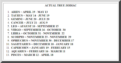 New Astrological (Zodiac) Signs 2011