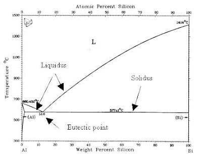 Anodizing world microstructure of aluminum alloys the phase diagram shows what happens during solidification when aluminum is alloyed with silicon the phase diagram tells nothing about the variation in ccuart Images