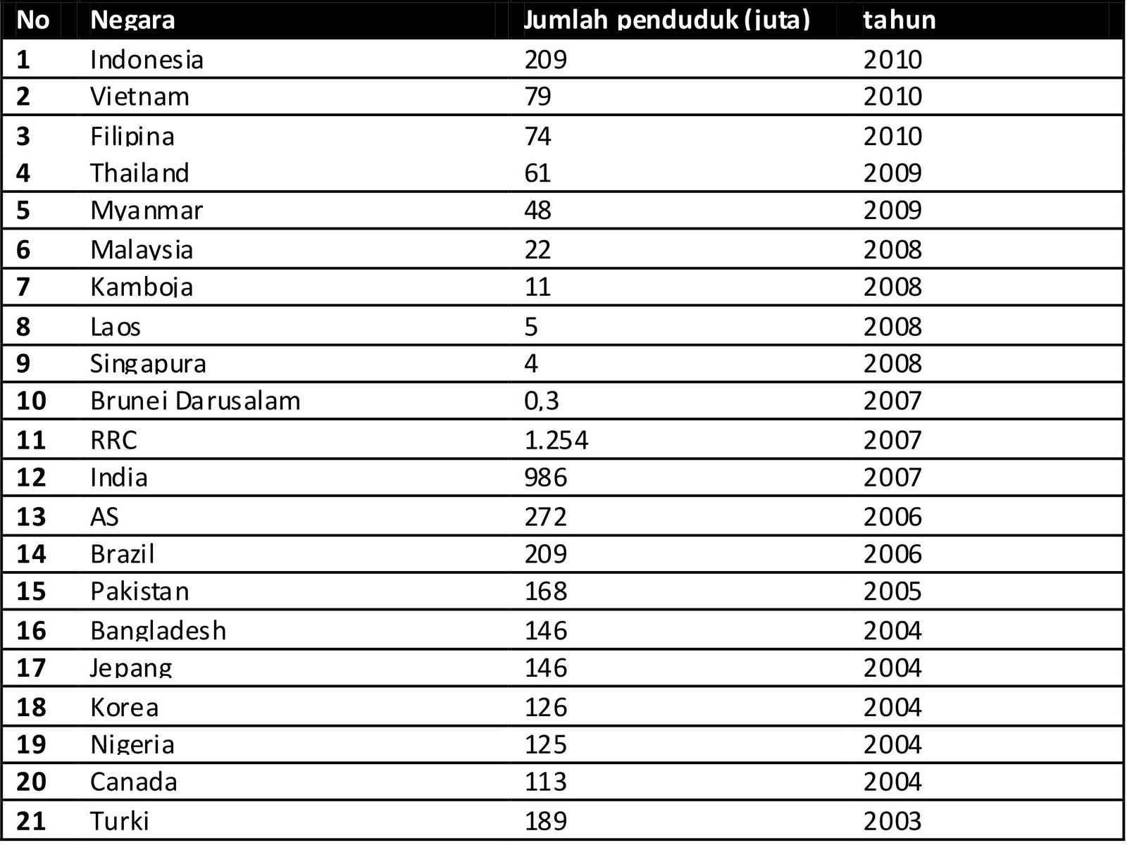 Tabel Penduduk