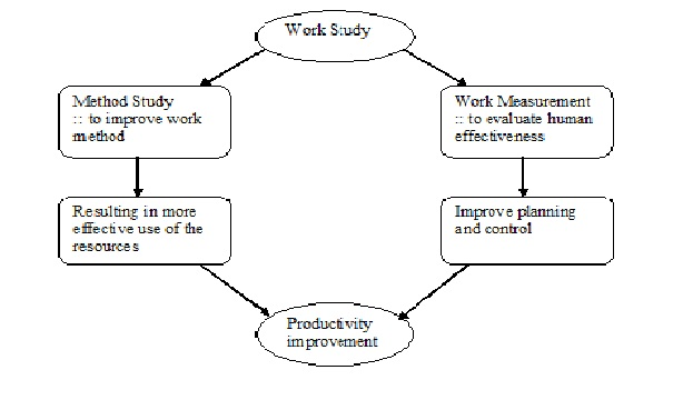 an introduction to the analysis of sherwoods work Job analysis (also known as work analysis) is a family of procedures to identify the content of a job in terms of activities involved and attributes or job.