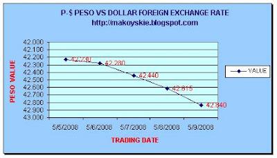May 5-9, 2008 Peso-Dollar Forex