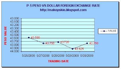 May 26-30, 2008 Peso-Forex Forex