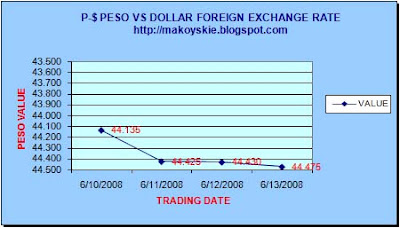 June 10-13, 2008 Peso-Forex