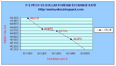 August 11 - 15, 2008 Peso-Forex