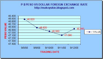 September 8 - 12, 2008 Peso-Forex