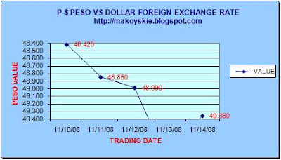 November 10-14, 2008 Peso-Dollar Forex